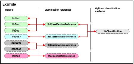 http://ontolog.cim3.net/file/work/BSP/FPML/IFC2xObjectDiagram%23141B04B.jpg