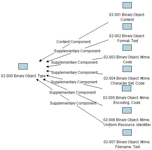 http://ontolog.cim3.net/file/work/CCT-Representation/wip/CCTRepKB/binary.jpg
