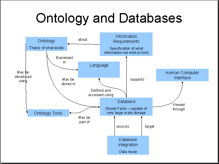 http://ontolog.cim3.net/file/work/DatabaseAndOntology/Ontology-and-Databases-Landscape--MatthewWest_20060901a.png