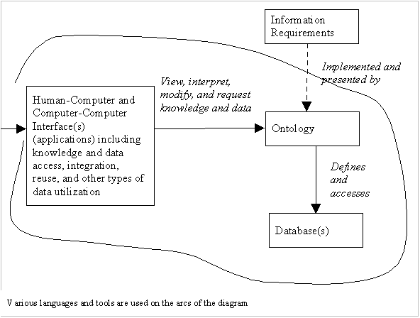 http://ontolog.cim3.net/file/work/DatabaseAndOntology/Ontology-and-Databases-Landscape-MW0609011a_comment-2a_-TatianaMalyuta_20060918.png