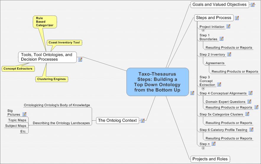 http://ontolog.cim3.net/file/work/OntologizingOntolog/TaxoThesaurus/taxo-thesaurus_steps--DeniseBedford-BobSmith_20060612a.png