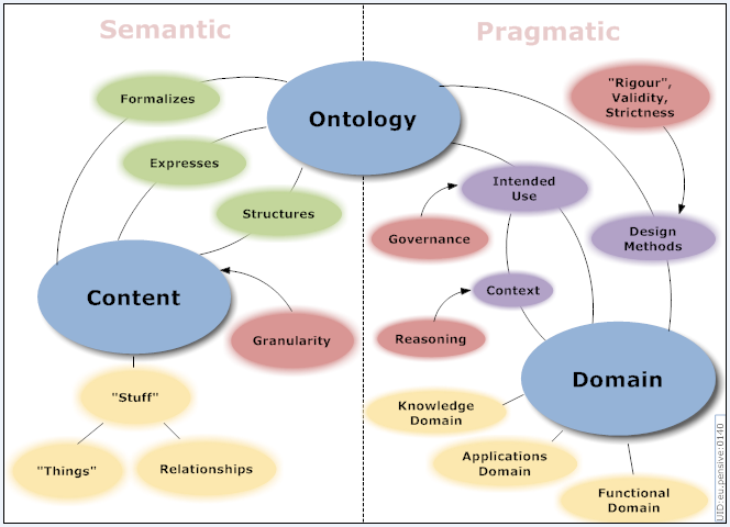 ontology-dimensions-map_20070423b.png