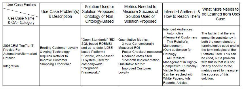 http://ontolog.cim3.net/file/work/OntologySummit2011/ValueMetrics/UseCaseMatrixExample--RexBrooks_20110226a.jpg