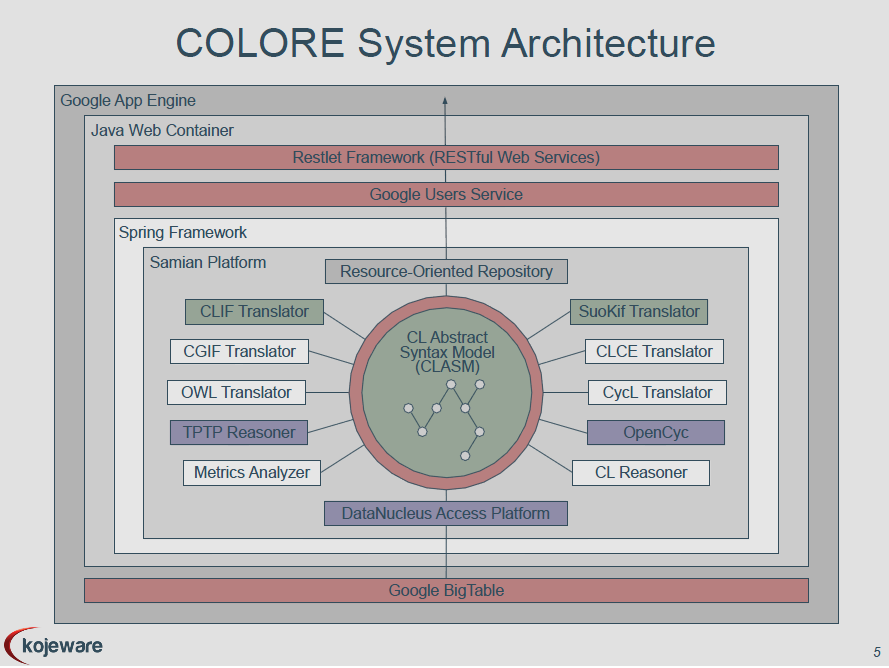 http://ontolog.cim3.net/file/work/OpenOntologyRepository/2010-10-15_OOR-Architecture-API/CameronRoss-UToronto_COLORE-System-Architecture_20100910b.png