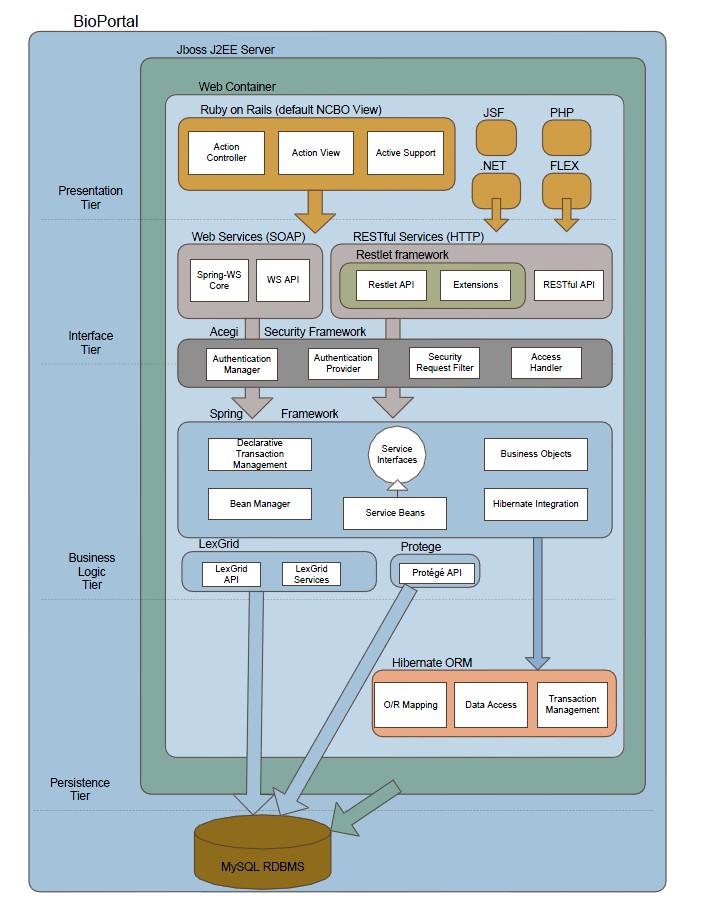 http://ontolog.cim3.net/file/work/OpenOntologyRepository/2010-10-15_OOR-Architecture-API/NCBO_BioPortal-ProposedArchitecture-DetailedHighLevel_20100724b.jpg
