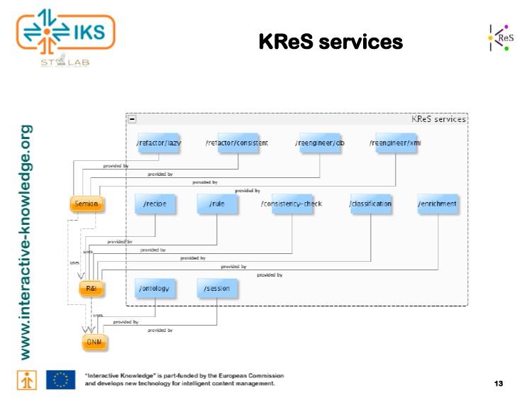 http://ontolog.cim3.net/file/work/OpenOntologyRepository/2010-11-19_OOR-Architecture-API-2/KReS-services--AldoGangemi_20101119a.jpg