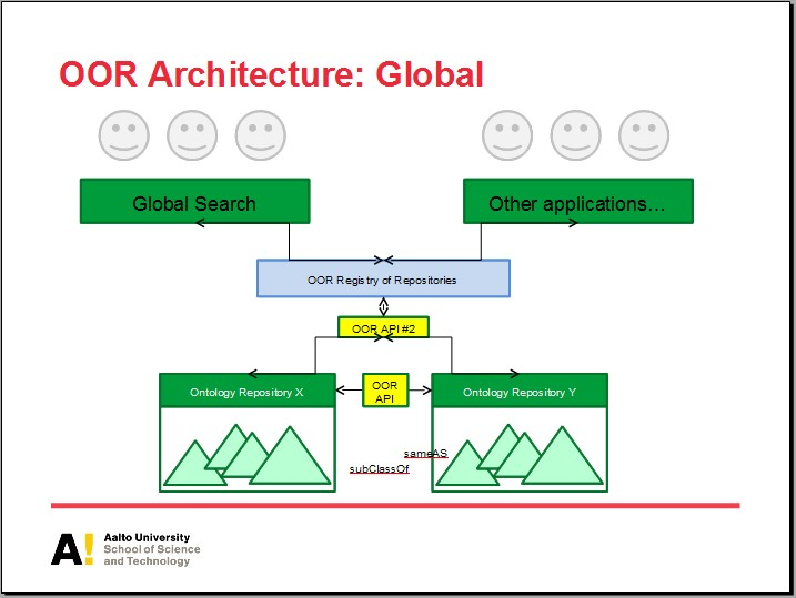 http://ontolog.cim3.net/file/work/OpenOntologyRepository/2010-11-19_OOR-Architecture-API-2/proposed-architecture-slide--viljanen-tuominen_20101119.jpg