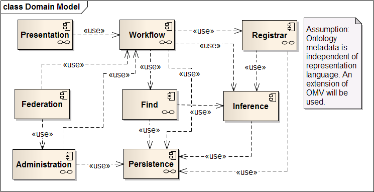 http://ontolog.cim3.net/file/work/OpenOntologyRepository/OOR-Architecture/OOR-Architecture-Candidates/OOR-Architecture-Candidate--Baclawski-Schneider/OOR_DomainModel_11Mar2011.png
