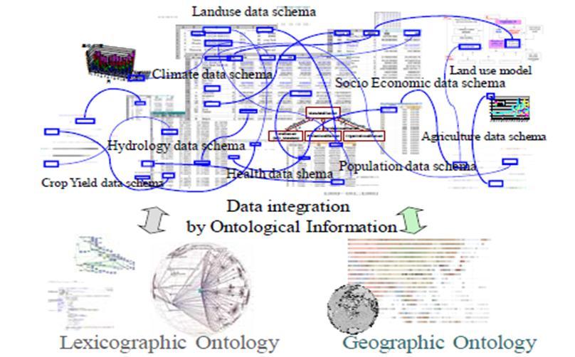 http://ontolog.cim3.net/file/work/SOCoP/Pictures/GEOSS%20Data%20Semantic%20View.jpg