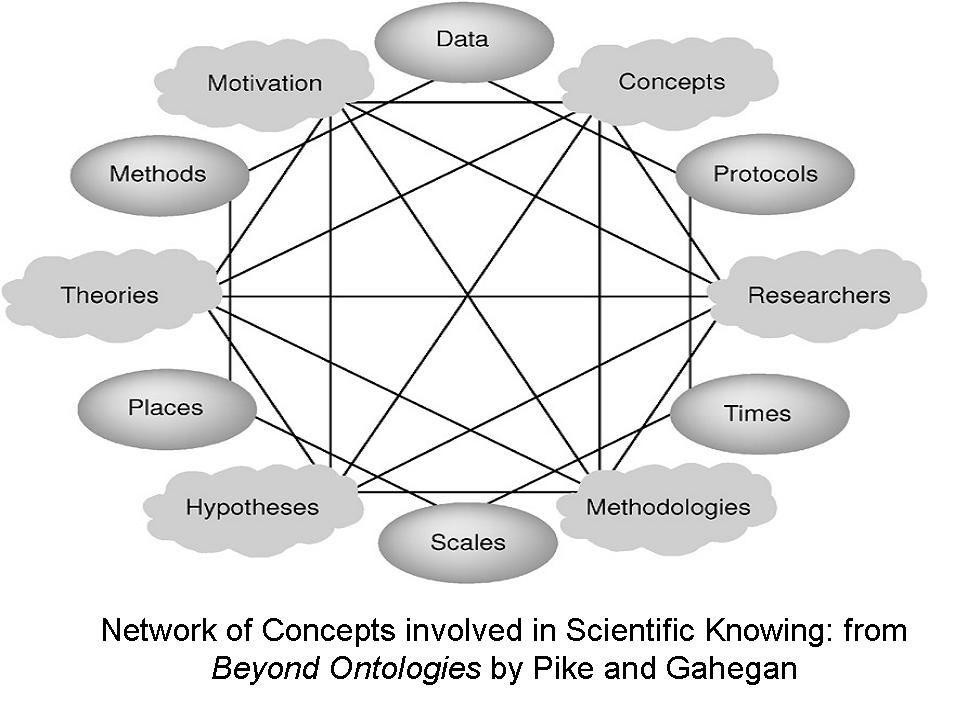http://ontolog.cim3.net/file/work/SOCoP/Pictures/Network%20of%20Concepts%20involved%20in%20Scientific%20Knowing.jpg