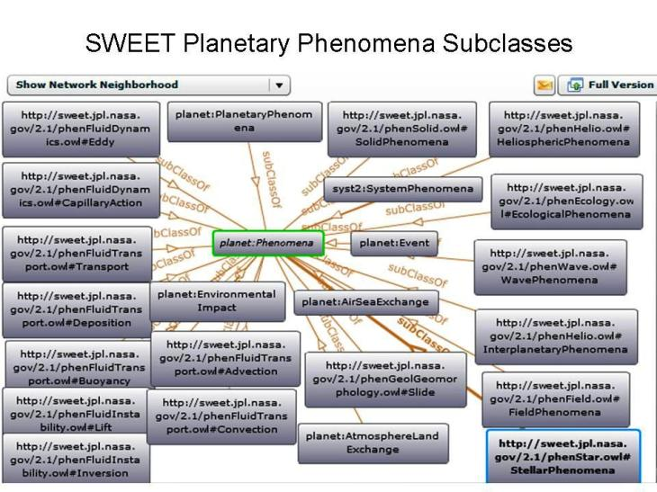 http://ontolog.cim3.net/file/work/SOCoP/Pictures/Planetary%20Phenomena%20Portion%20of%20SWEET.jpg