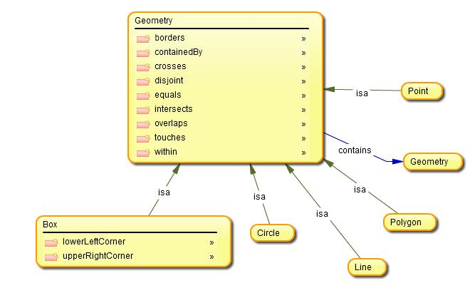 http://ontolog.cim3.net/file/work/SOCoP/Pictures/geo%20ontology%20from%20knoodl.jpg