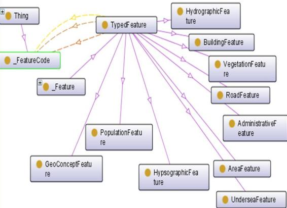 http://ontolog.cim3.net/file/work/SOCoP/Pictures/geo-concepts%20diagram.jpg