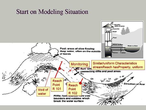 http://ontolog.cim3.net/file/work/SOCoP/Workshops/SOCoP-Workshop-2012-12-29/stream%20reach.jpg